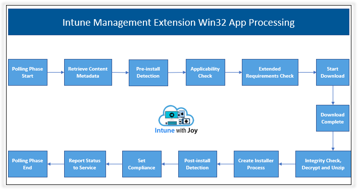 Intune Management Extension - The phases in which the IME Agent processes a Win32 app deployment on a managed Windows 10 endpoint