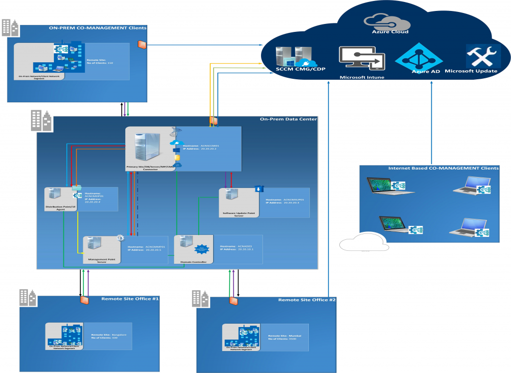 Simplification and Automation Powered by 1E Peer to Peer Technologies