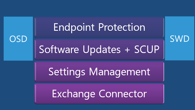 Fix SCCM SCEP Related Issues | Client Side | ConfigMgr | Defender 2