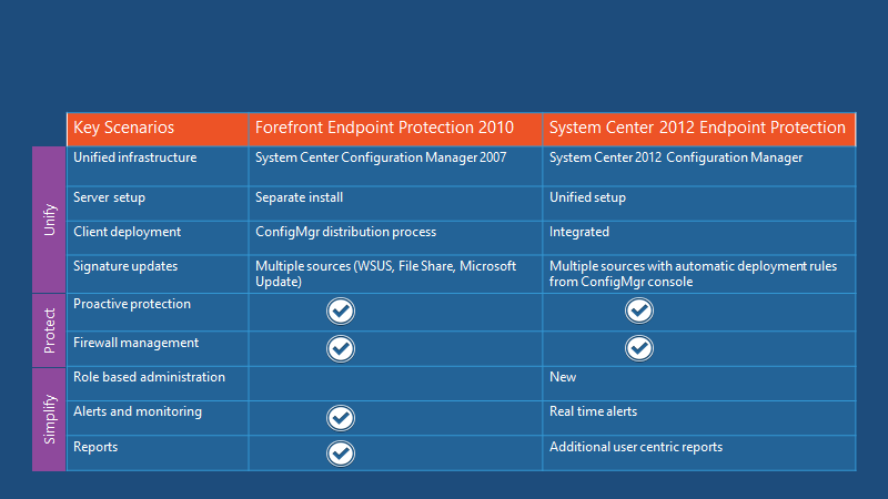 Fix SCCM SCEP Related Issues | Client Side | ConfigMgr | Defender