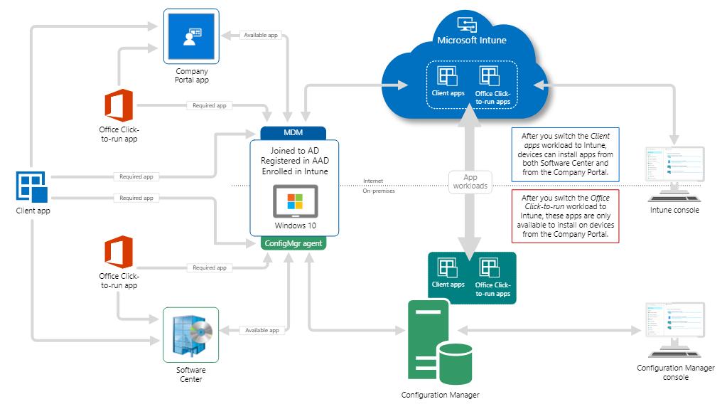 ConfigMgr Co-Management Workload Client Apps | SCCM 1
