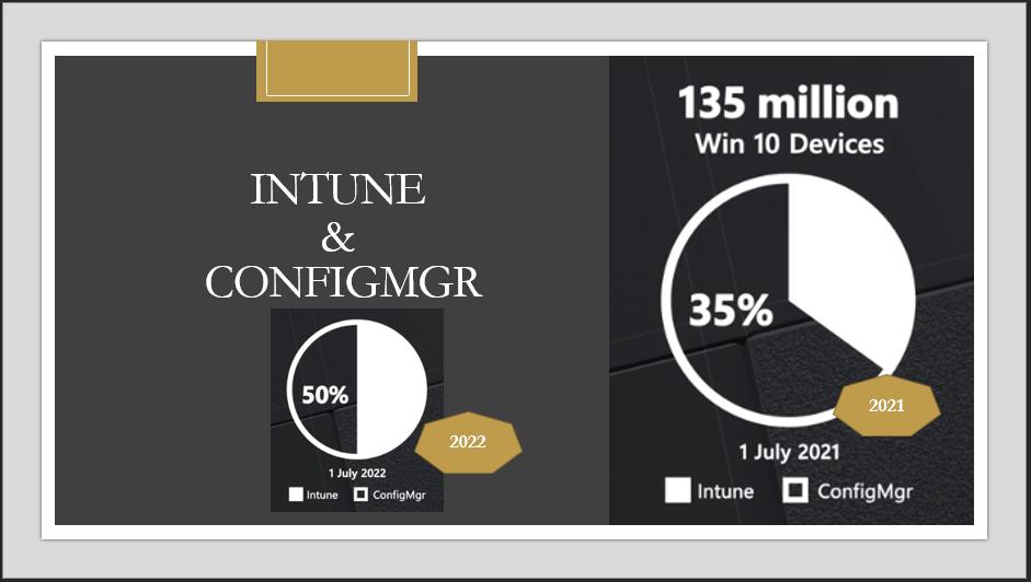 Intune Vs ConfigMgr Adoption Stats