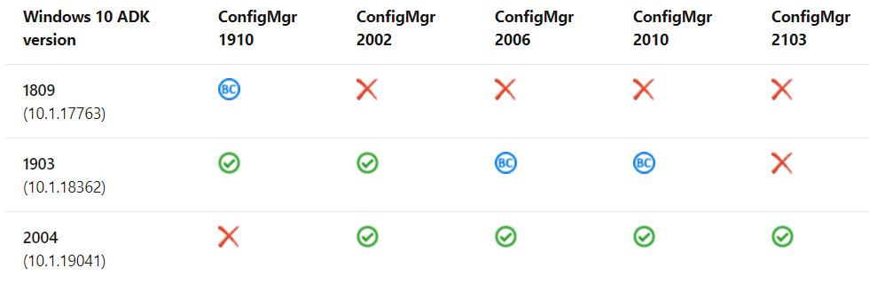 How to Upgrade SCCM Server to 2103 Version | ConfigMgr | Prerequisites 1