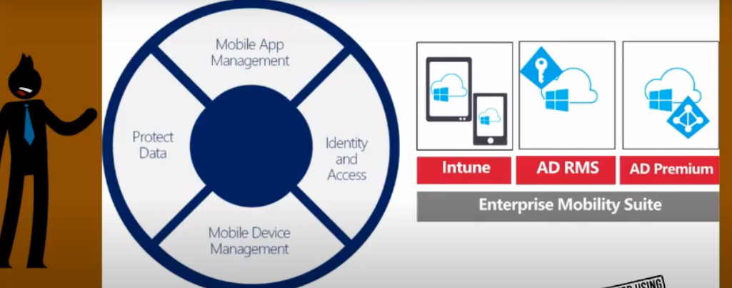 Intune Azure AD Azure Rights Management Service