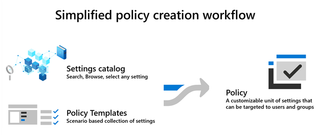 Settings Catalog - Policy creation workflow | Credit - Microsoft