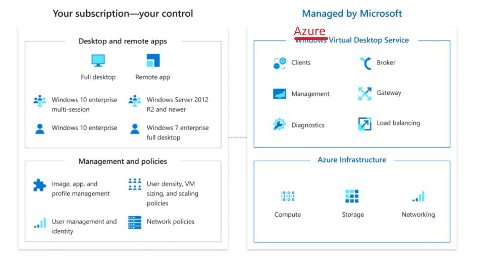 Windows Virtual Desktop is Azure Virtual Desktop | WVD is AVD | Brand Name Change for WVD