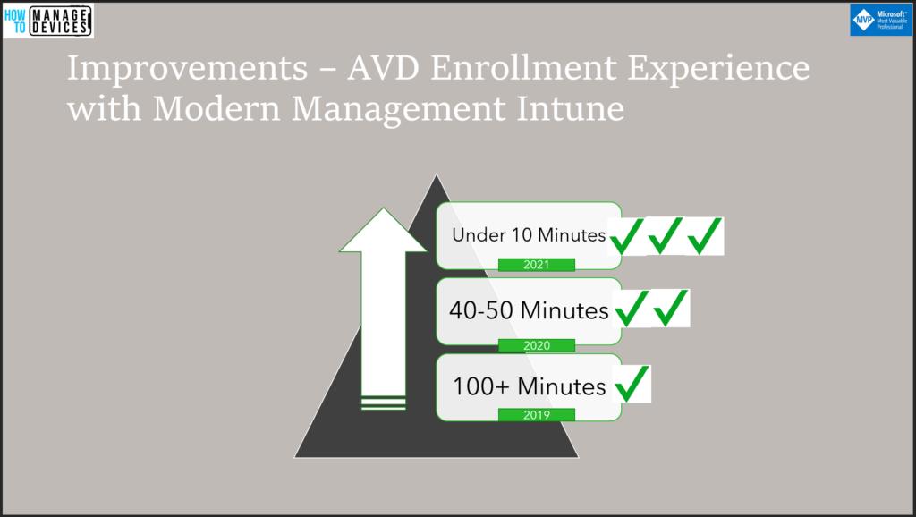 Azure Virtual Desktop End-User Experience Journey with Intune Management | AVD | WVD | MEM