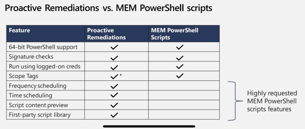 Intune Proactive Remediation Scripts Vs PowerShell Scripts