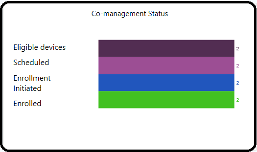 Tenant Attach Dashboard in the SCCM Console