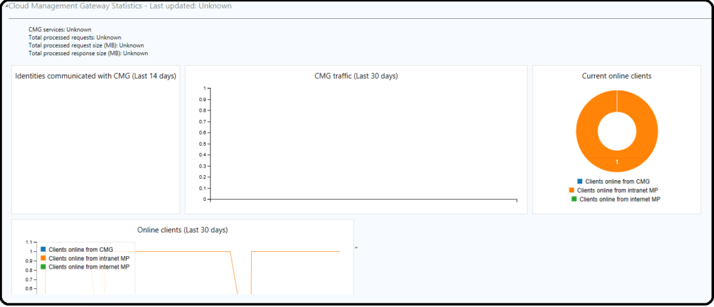 SCCM Cloud Management Dashboard in the Console
