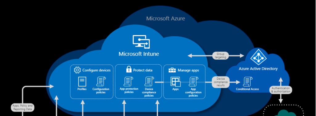 What is Intune Endpoint Manager 1