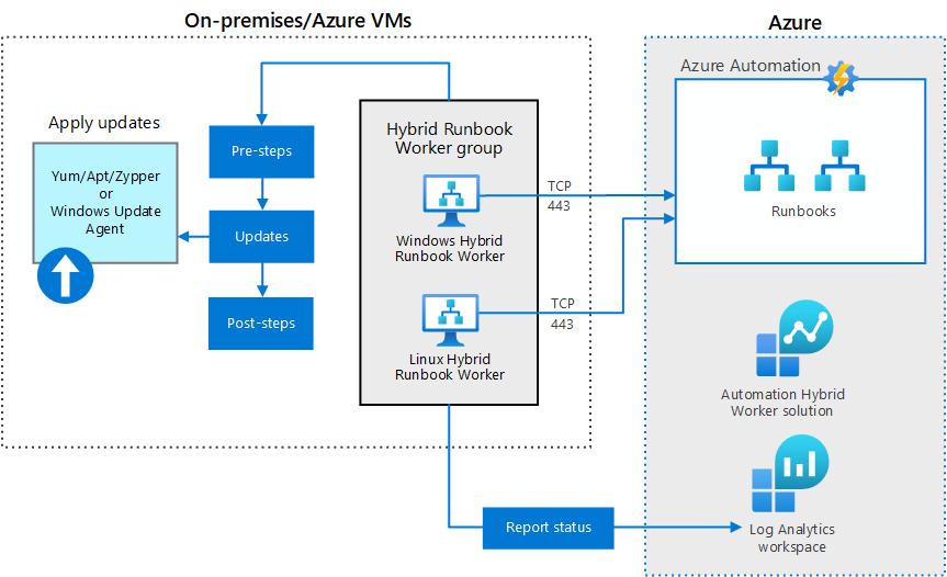 Azure Update Management Architecture