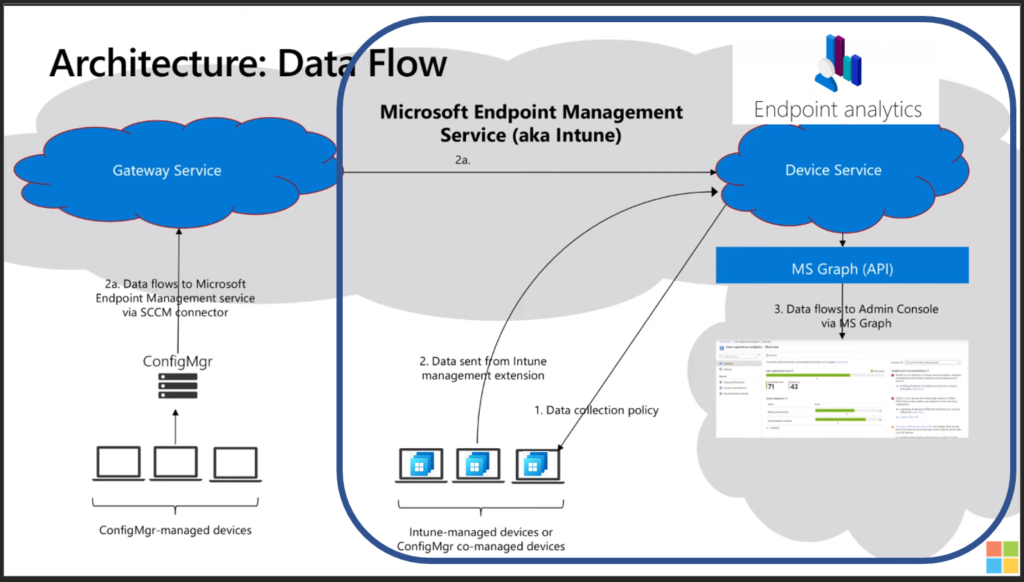 Architecture Diagram for Endpoint Analytics - Cloud PC Health Performance Monitoring