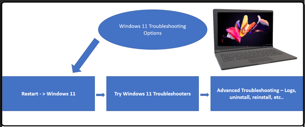 What are the Windows 11 Troubleshooting Options